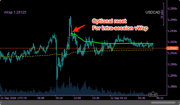 SwingFish vWap Indicator multiple offsets