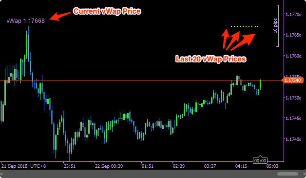 SwingFish vWap Indicator showing Realtime Price and last 20 prices