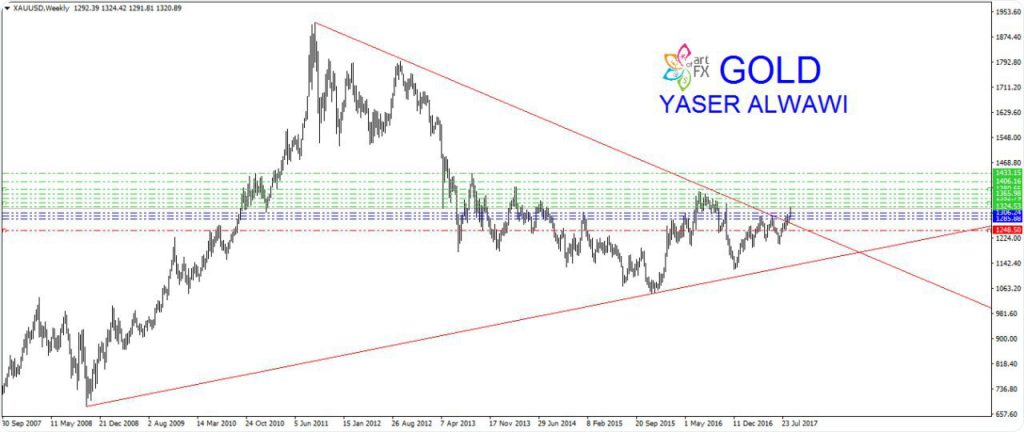 Gold forex signal telegram