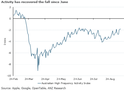 ANZ economists say the fall in activity in Australia since June has recovered.