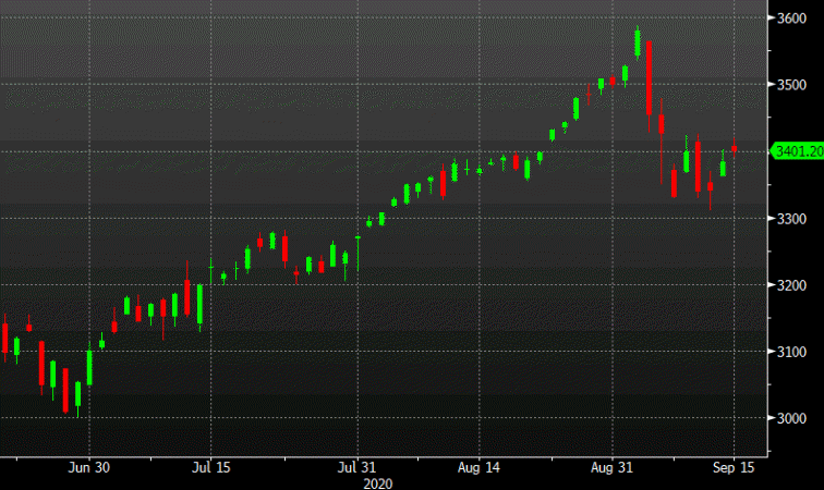 Futures point to a solid gain