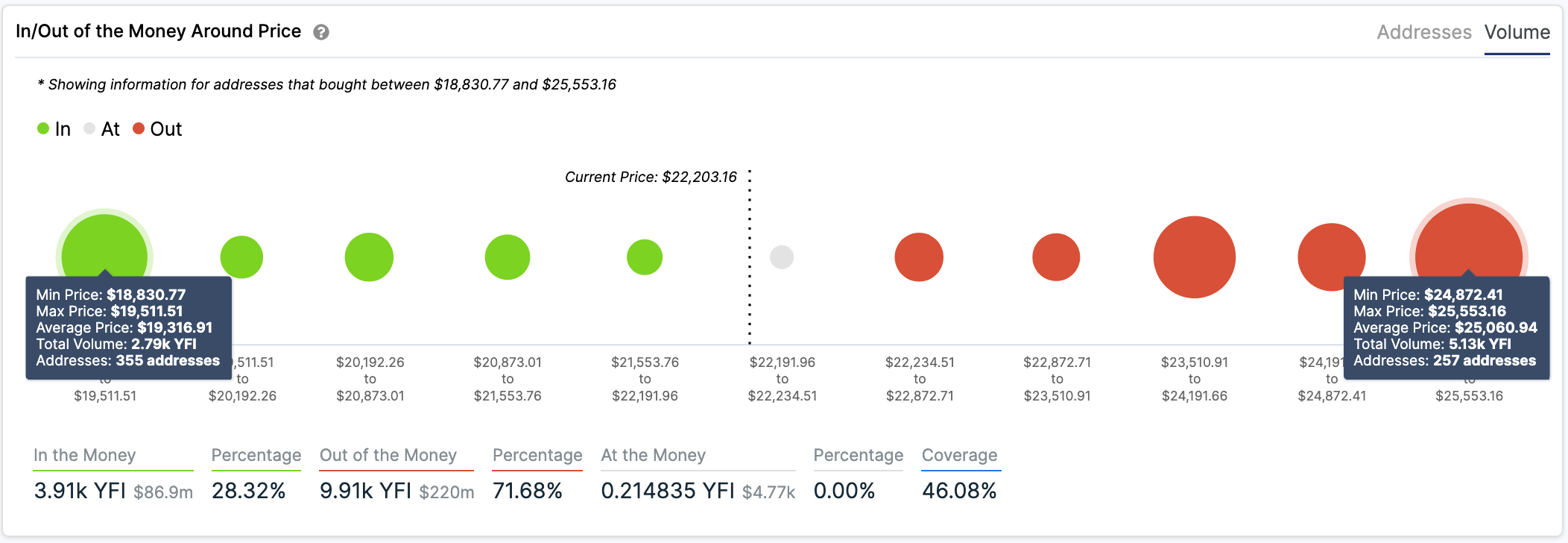 In/Out of the Money Around Price for YFI