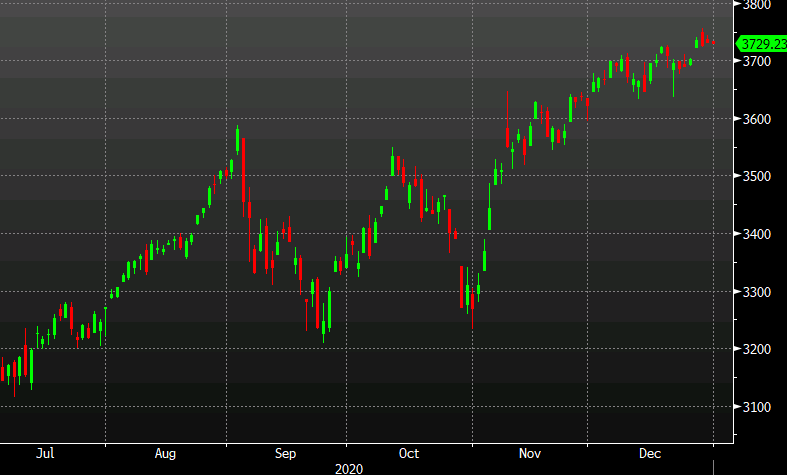 S&P 500 largely unchanged