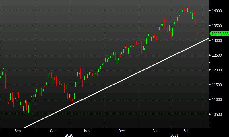 Stock markets slide again