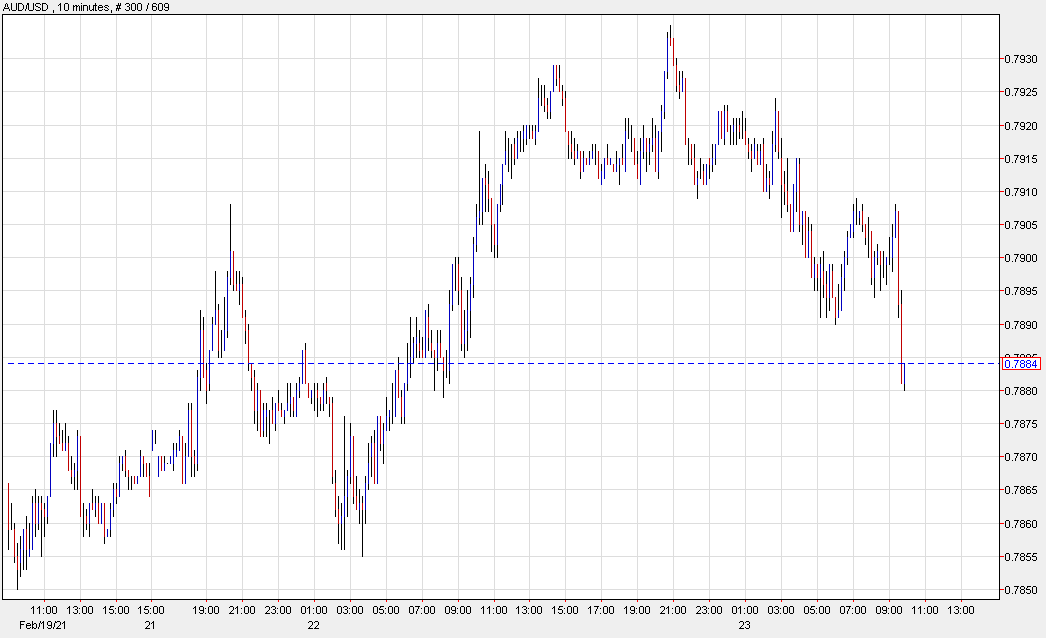 US dollar at the highs of the day