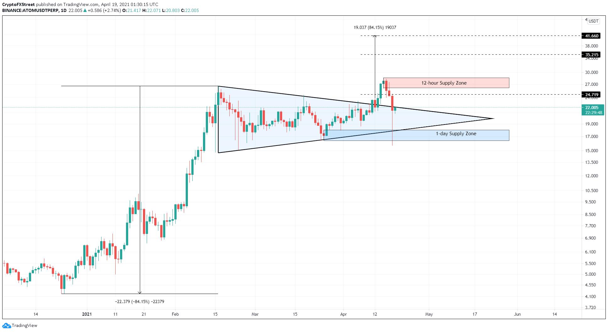 ATOM/USDT 1-day chart