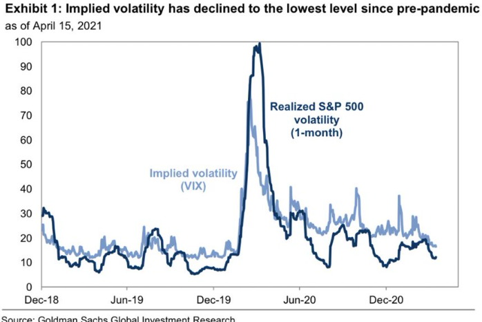 GS is looking for the VIX to revisit its earlier 2021 highs in coming weeks.