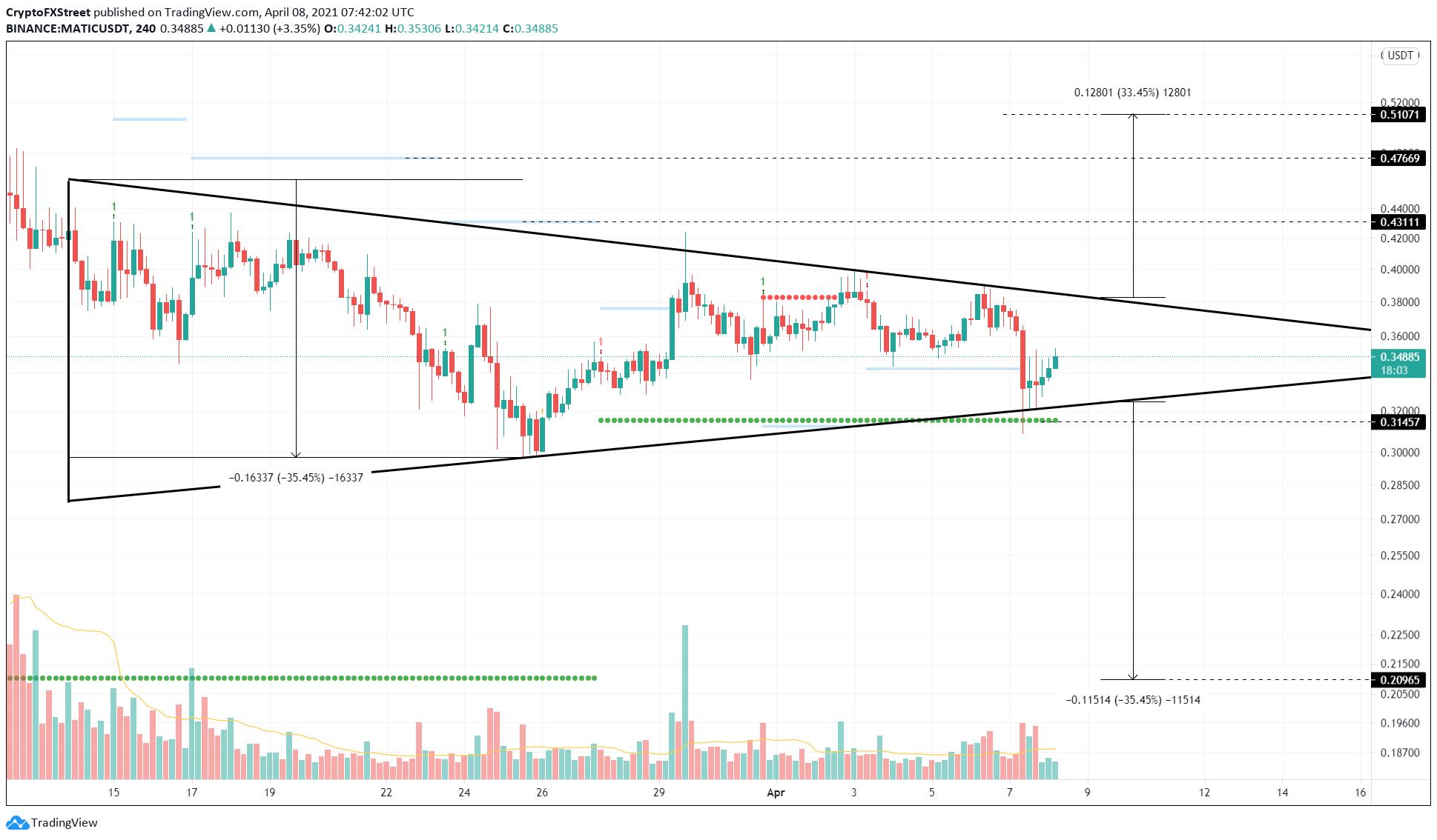MATIC/USDT 4-hour chart