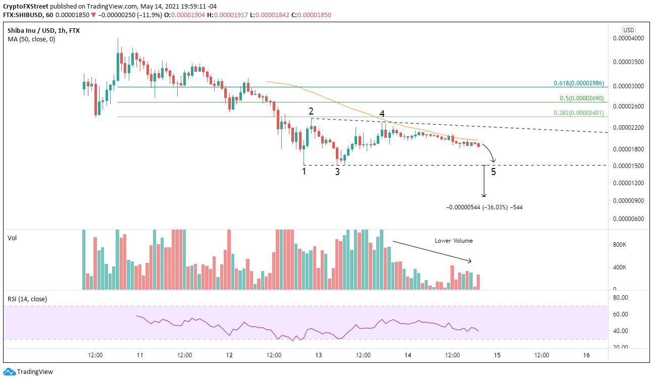 SHIB/USD 1-hour chart