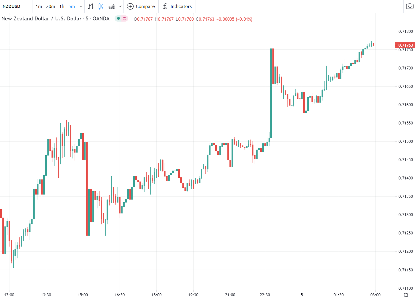 Forex news for Asia tradingfor Wednesday5May 2021