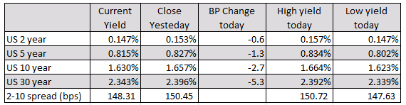 US yields were lower today