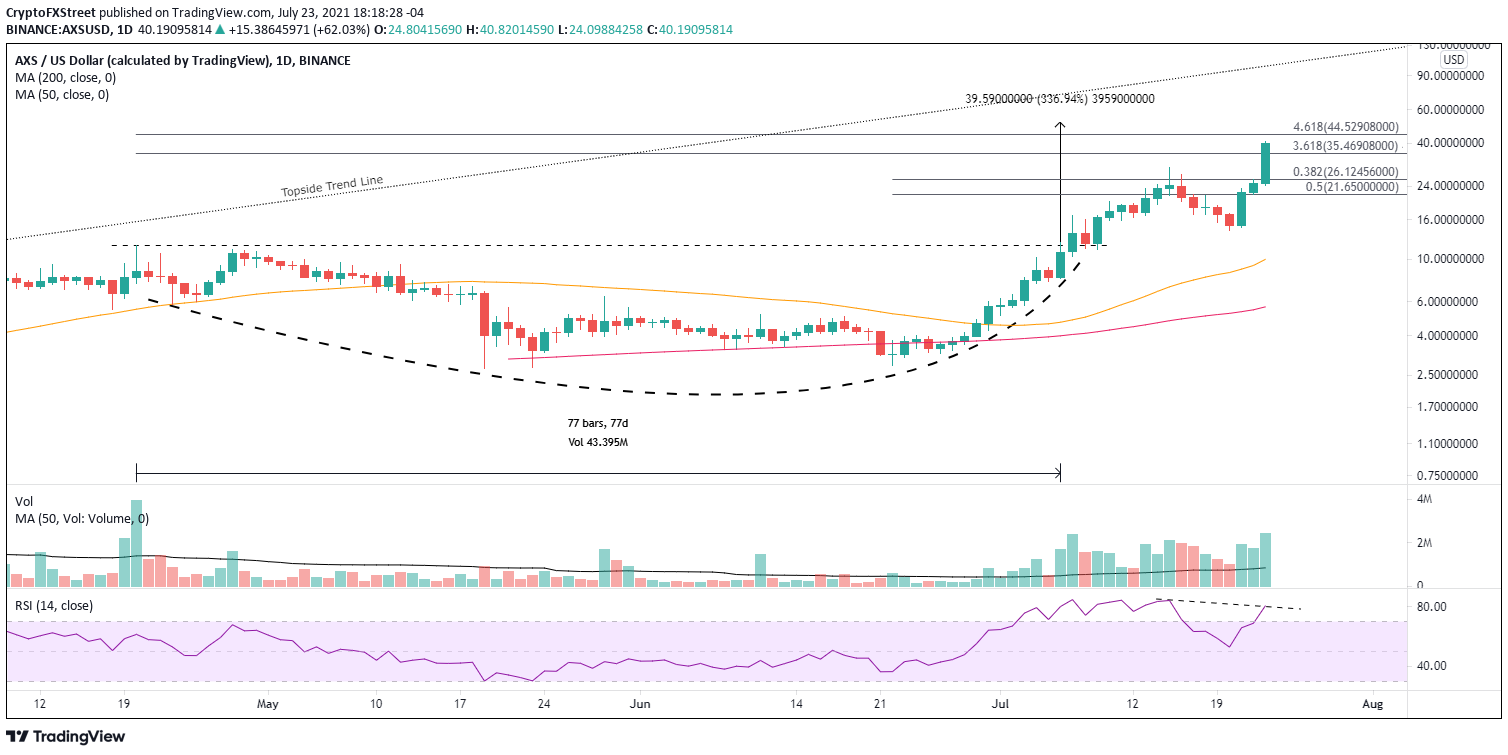 AXS/USD daily chart