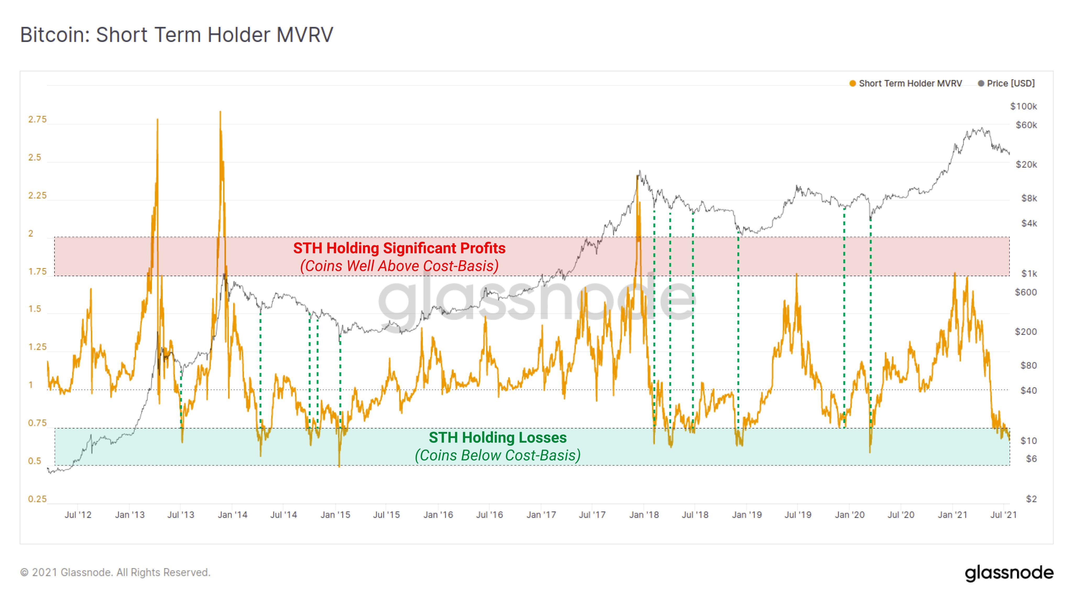 Bitcoin Short Term Holder MVRV