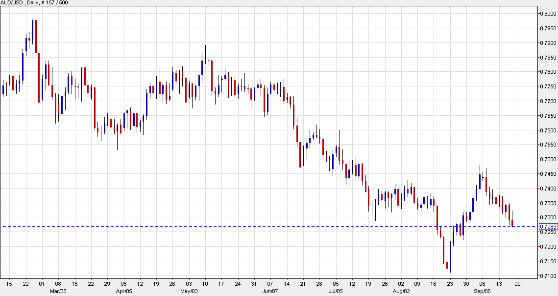 AUD/USD down 21 pips to 0.7268