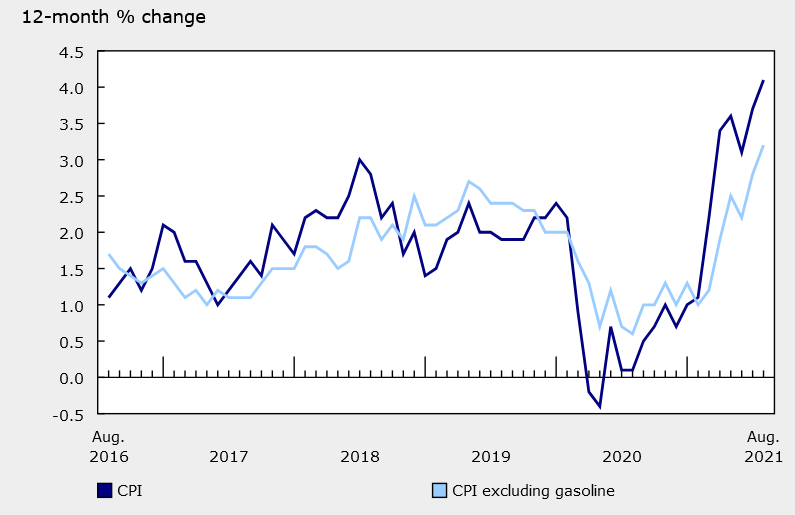 Canadian CPI rose 4.1% y/y in August, up from +3.7% in July